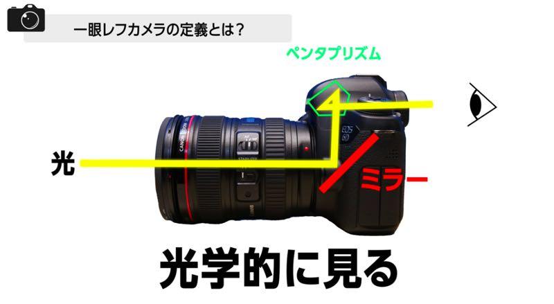 一眼レフカメラ 使い方