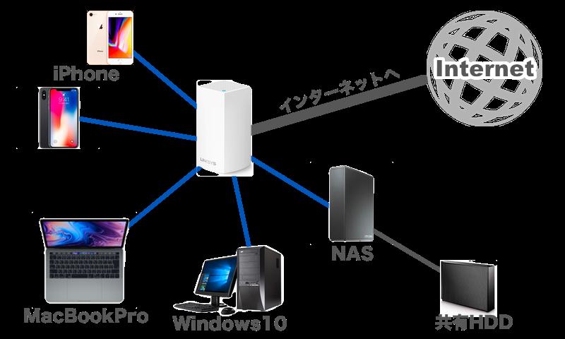 NAS Timemachine ネットワーク構築