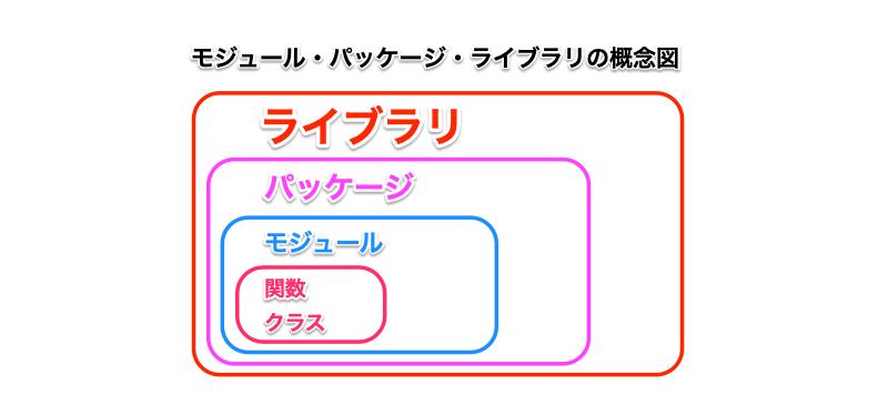 Python モジュール パッケージ ライブラリの関係図