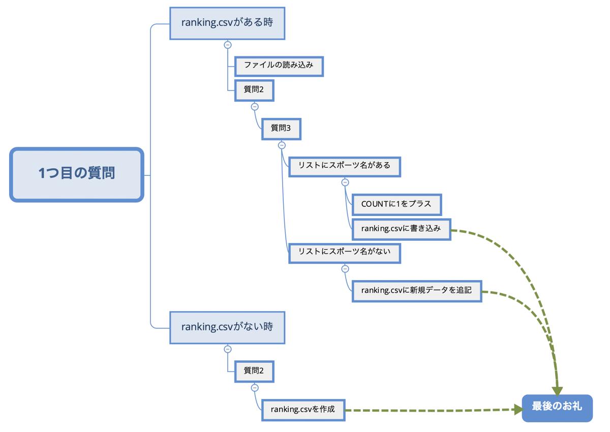 Python 対話アプリ 条件分岐マップ