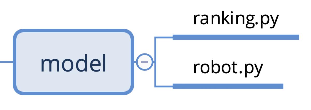 Python Udemy講座 MVCモデル Model