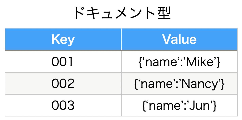 Pythonista データベース NoSQL