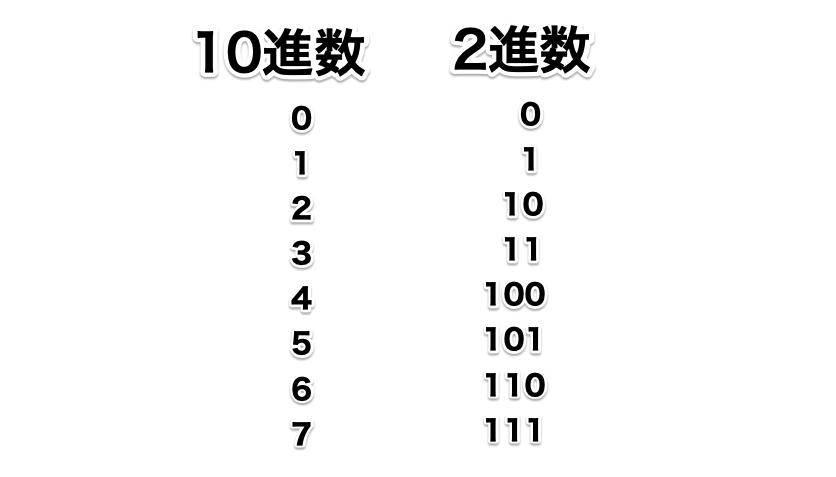 10進数と2進数比較