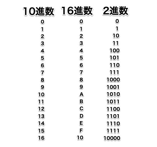 10進数と16進数と2進数の比較表