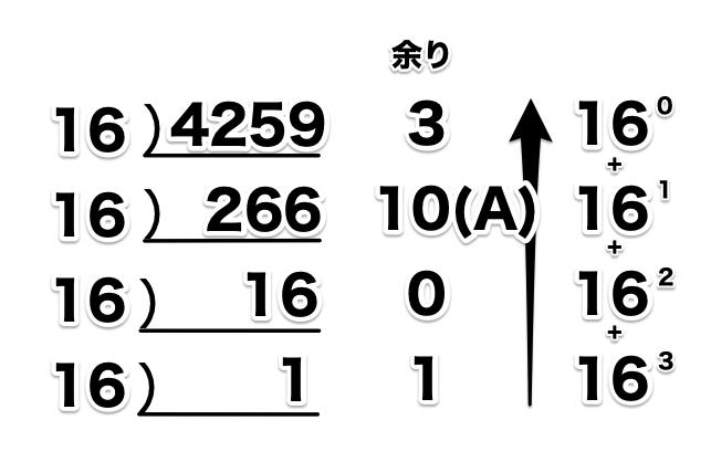 10進数から16進数へ