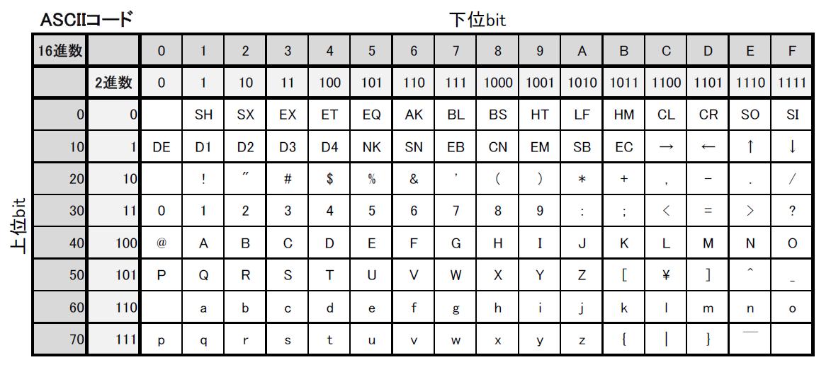 ASCIIコード対応表