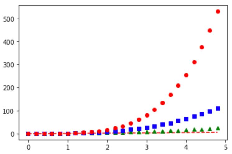 Python Matplotlibのグラフの基本