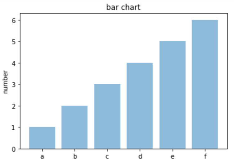 Python Matplotlibでいろいろなグラフを書いてみる