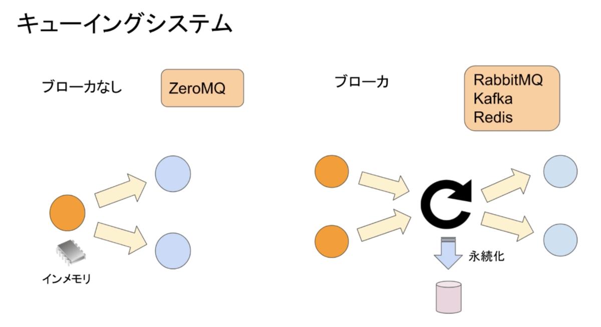 Python キューイングシステム
